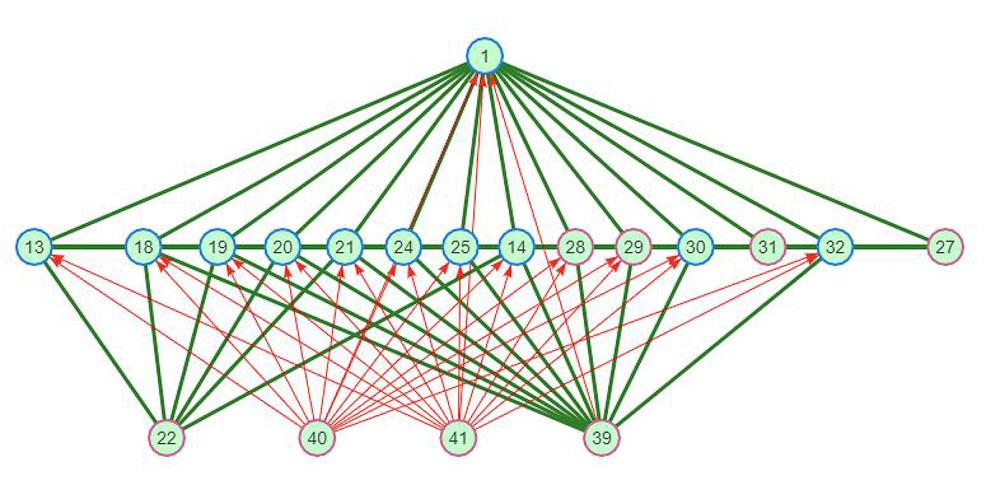 Z-Wave Netzwerk